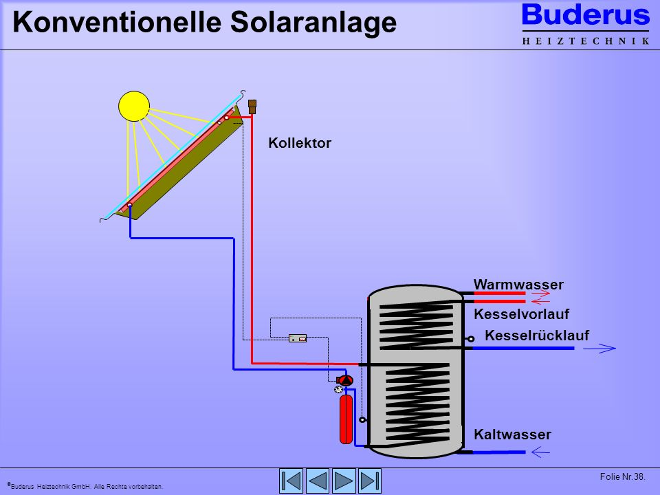 Konventionelle Solaranlage