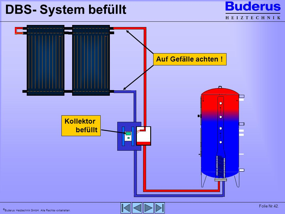 DBS- System befüllt Auf Gefälle achten ! Kollektor befüllt