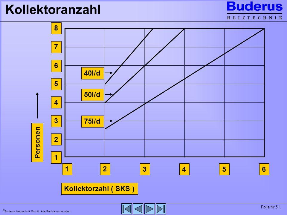 Kollektoranzahl 1 2 3 4 6 5 8 7 Personen Kollektorzahl ( SKS ) 40l/d