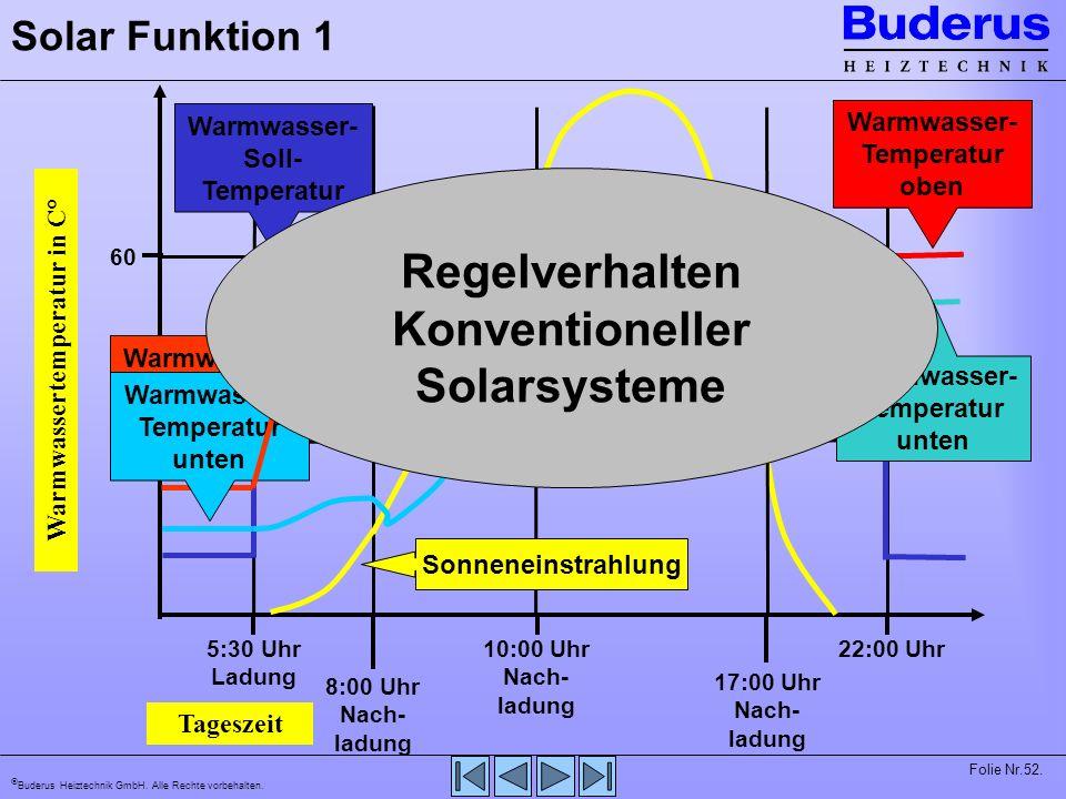 Regelverhalten Konventioneller Solarsysteme