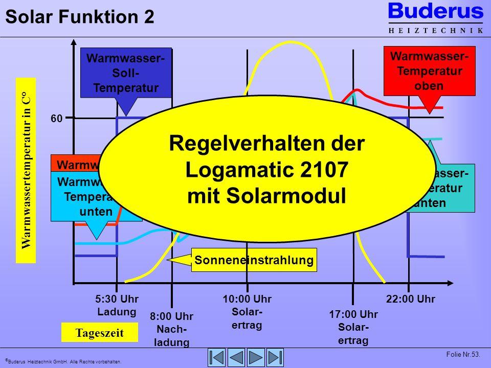 Regelverhalten der Logamatic 2107 mit Solarmodul