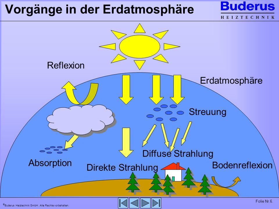 Vorgänge in der Erdatmosphäre