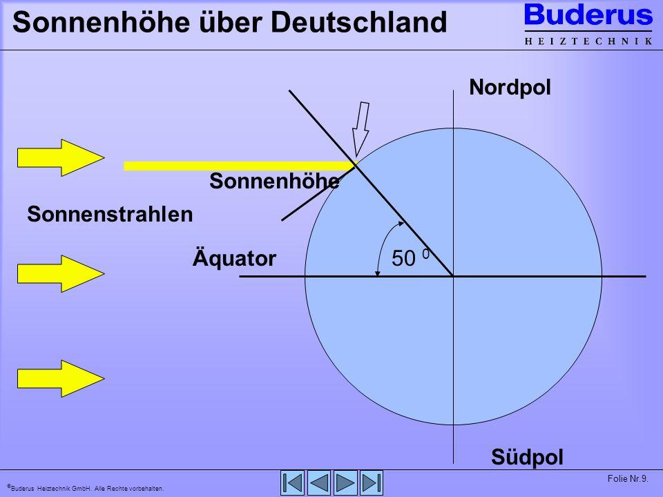 Sonnenhöhe über Deutschland
