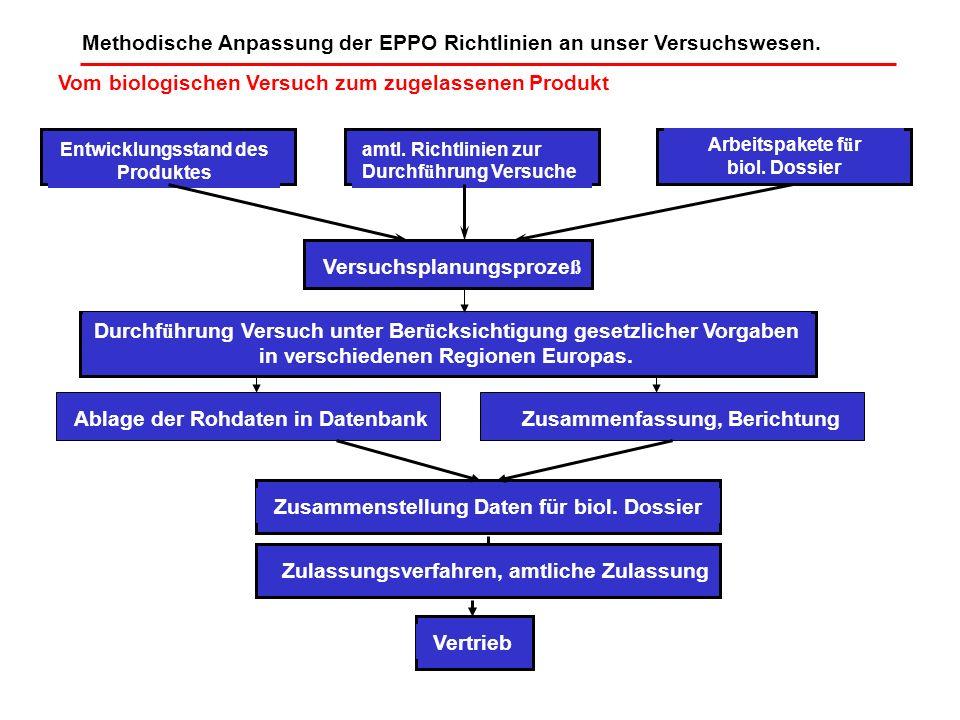 Methodische Anpassung der EPPO Richtlinien an unser Versuchswesen.