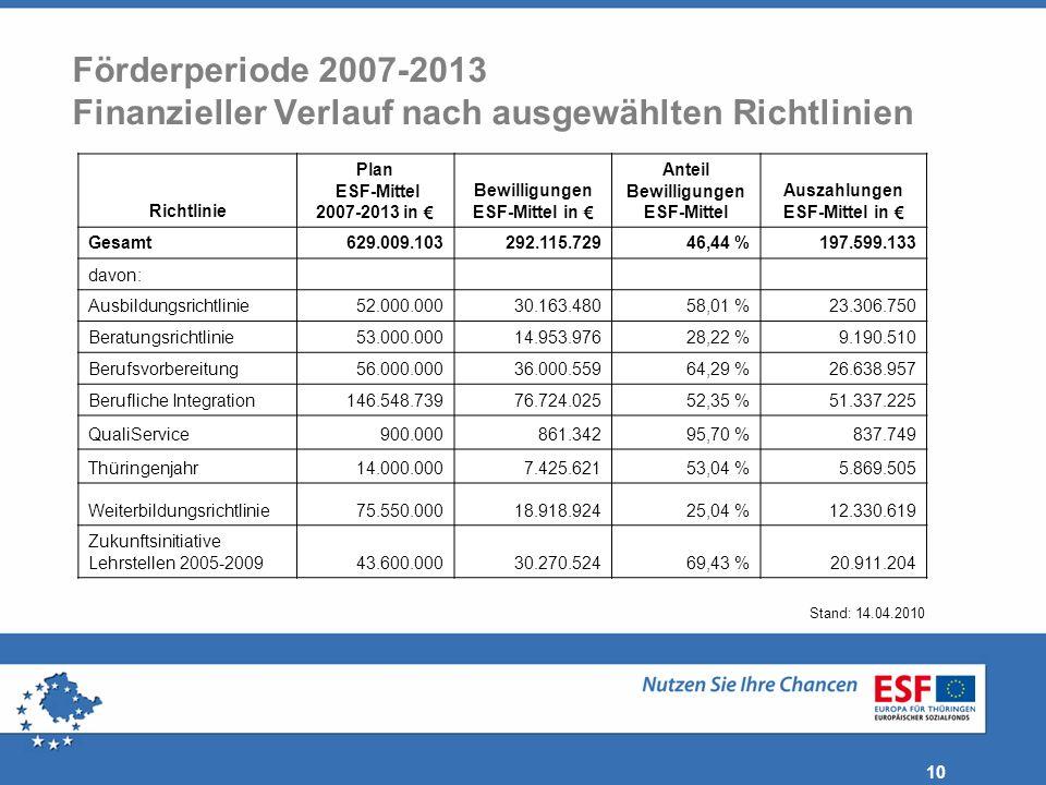 Förderperiode 2007-2013 Finanzieller Verlauf nach ausgewählten Richtlinien