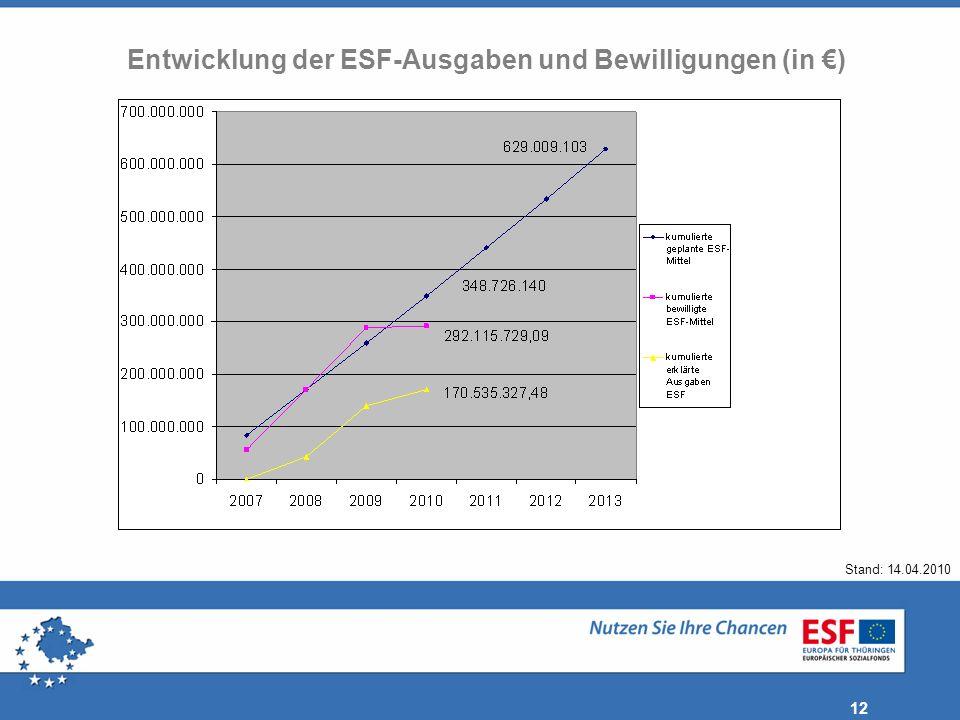 Entwicklung der ESF-Ausgaben und Bewilligungen (in €)