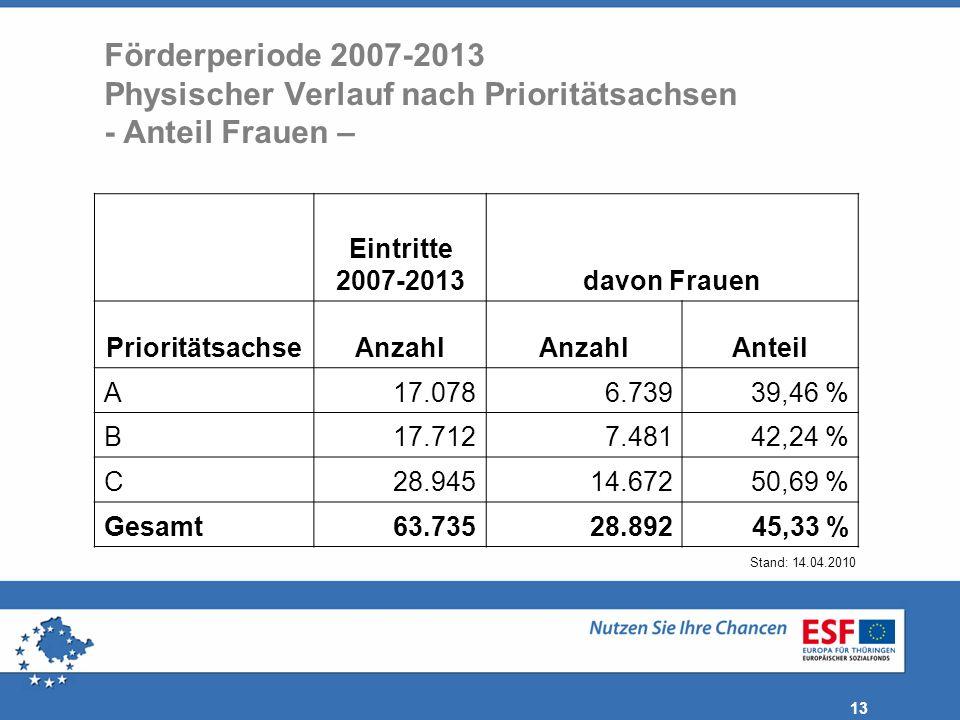 Förderperiode 2007-2013 Physischer Verlauf nach Prioritätsachsen - Anteil Frauen –