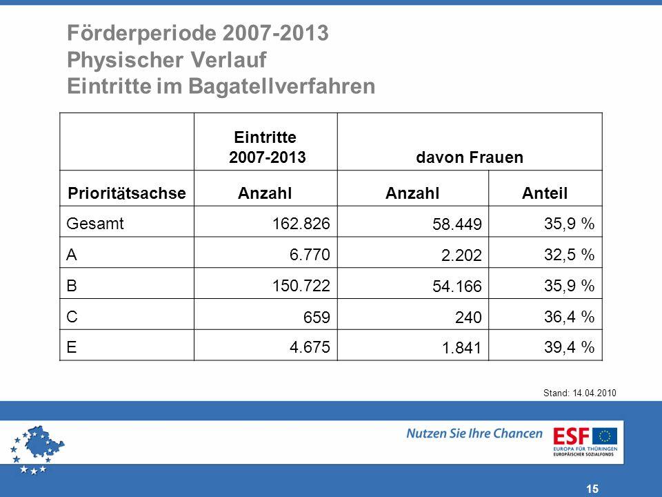 Förderperiode 2007-2013 Physischer Verlauf Eintritte im Bagatellverfahren