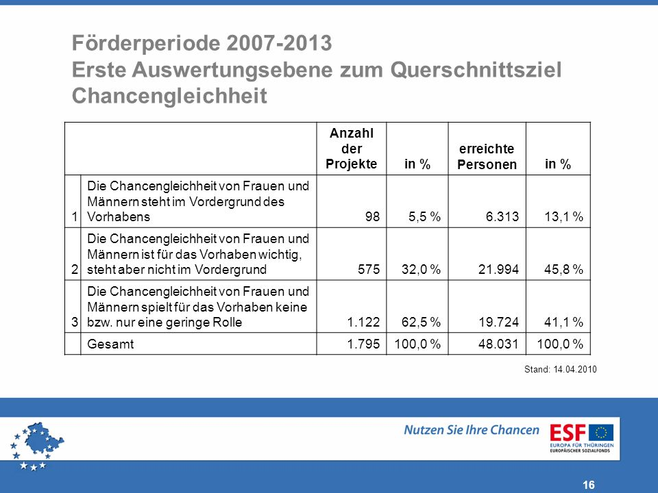 Förderperiode 2007-2013 Erste Auswertungsebene zum Querschnittsziel Chancengleichheit