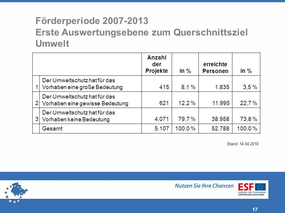 Förderperiode 2007-2013 Erste Auswertungsebene zum Querschnittsziel Umwelt