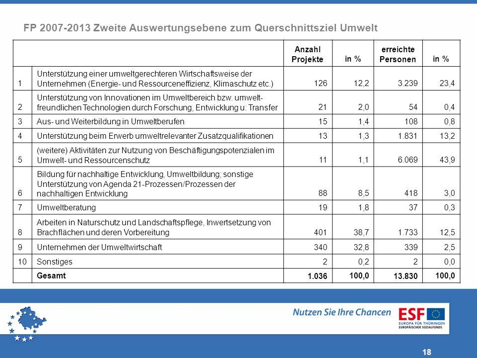 FP 2007-2013 Zweite Auswertungsebene zum Querschnittsziel Umwelt