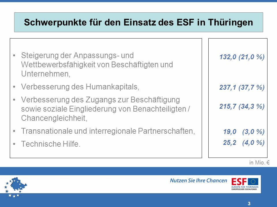 Schwerpunkte für den Einsatz des ESF in Thüringen