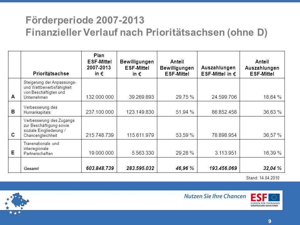 Förderperiode 2007-2013 Finanzieller Verlauf nach Prioritätsachsen (ohne D)