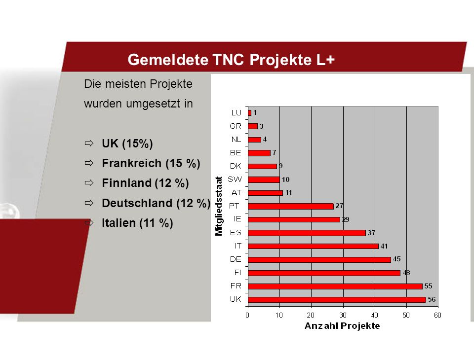 Gemeldete TNC Projekte L+