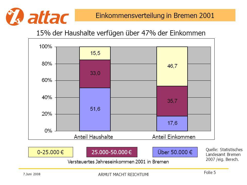 Einkommensverteilung in Bremen 2001