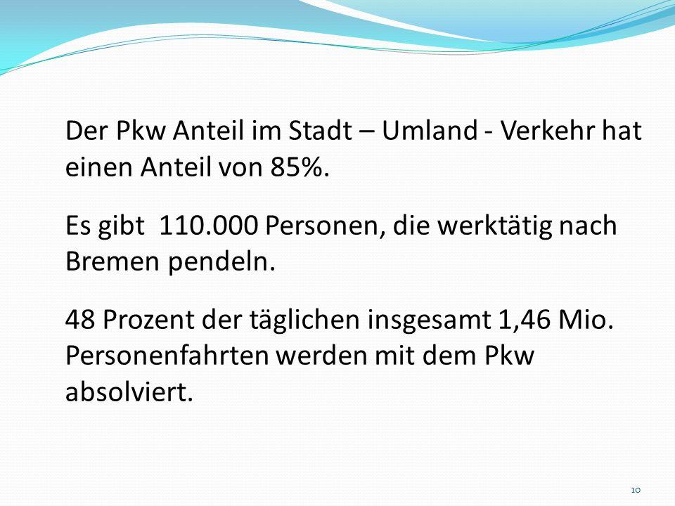 Der Pkw Anteil im Stadt – Umland - Verkehr hat einen Anteil von 85%.