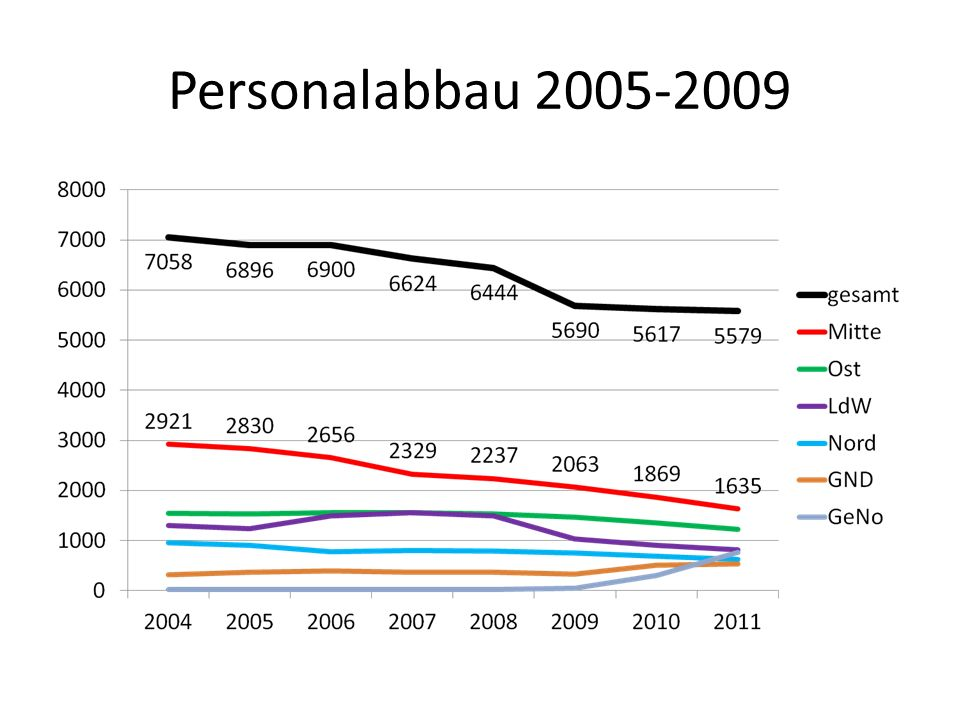 Personalabbau 2005-2009