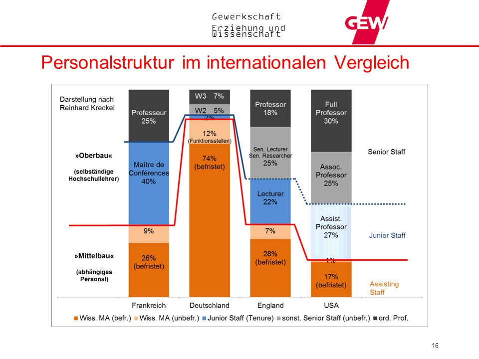Personalstruktur im internationalen Vergleich