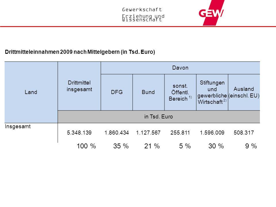 Drittmitteleinnahmen 2009 nach Mittelgebern (in Tsd. Euro)