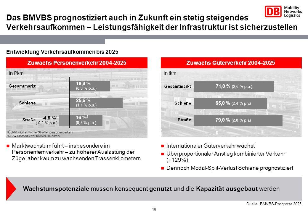 Zuwachs Personenverkehr 2004-2025 Zuwachs Güterverkehr 2004-2025