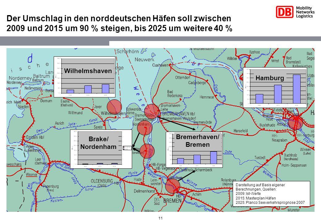 Der Umschlag in den norddeutschen Häfen soll zwischen 2009 und 2015 um 90 % steigen, bis 2025 um weitere 40 %