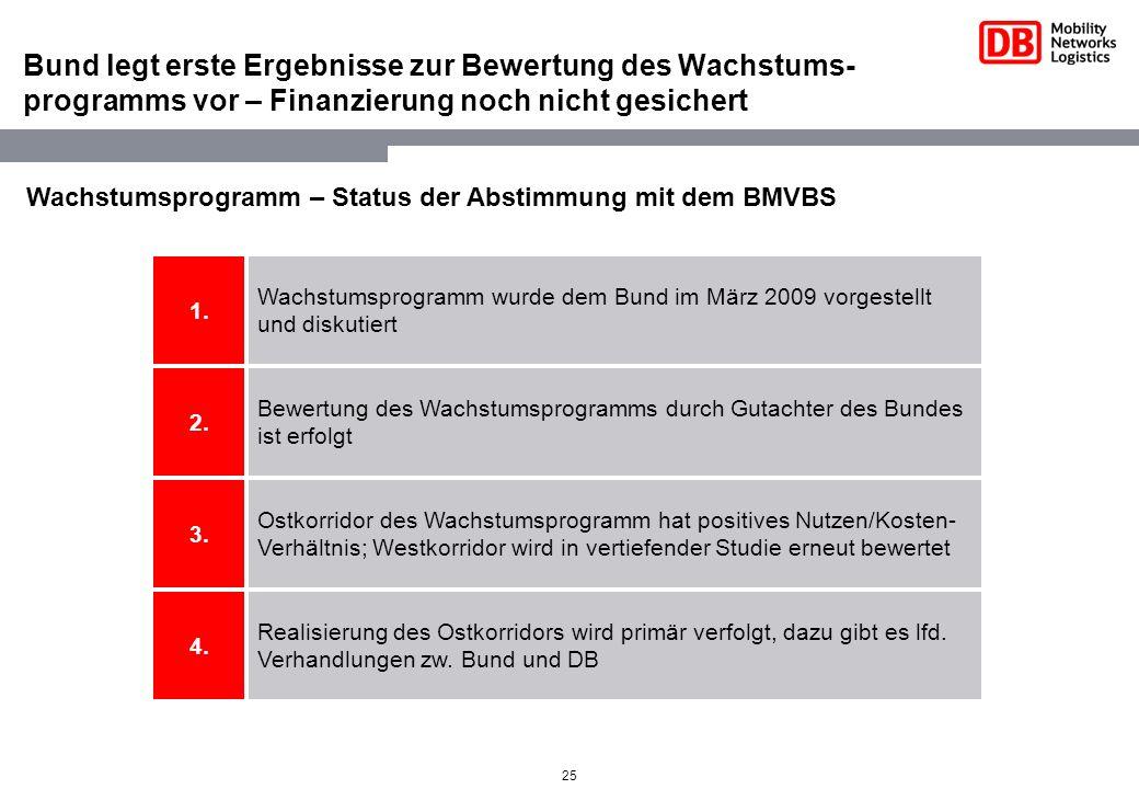 Bund legt erste Ergebnisse zur Bewertung des Wachstums- programms vor – Finanzierung noch nicht gesichert