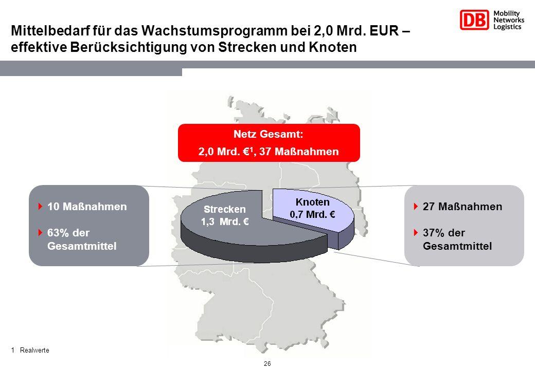 Mittelbedarf für das Wachstumsprogramm bei 2,0 Mrd