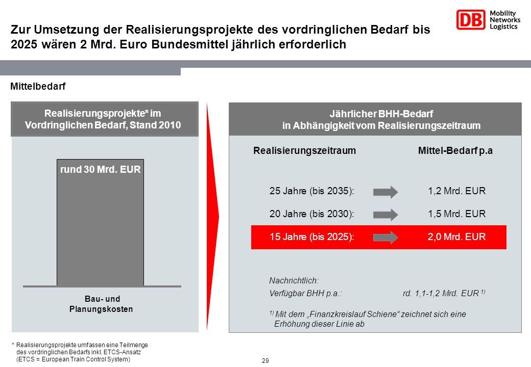 Zur Umsetzung der Realisierungsprojekte des vordringlichen Bedarf bis 2025 wären 2 Mrd. Euro Bundesmittel jährlich erforderlich