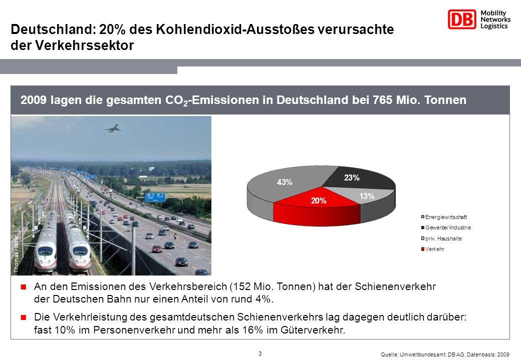 Deutschland: 20% des Kohlendioxid-Ausstoßes verursachte der Verkehrssektor
