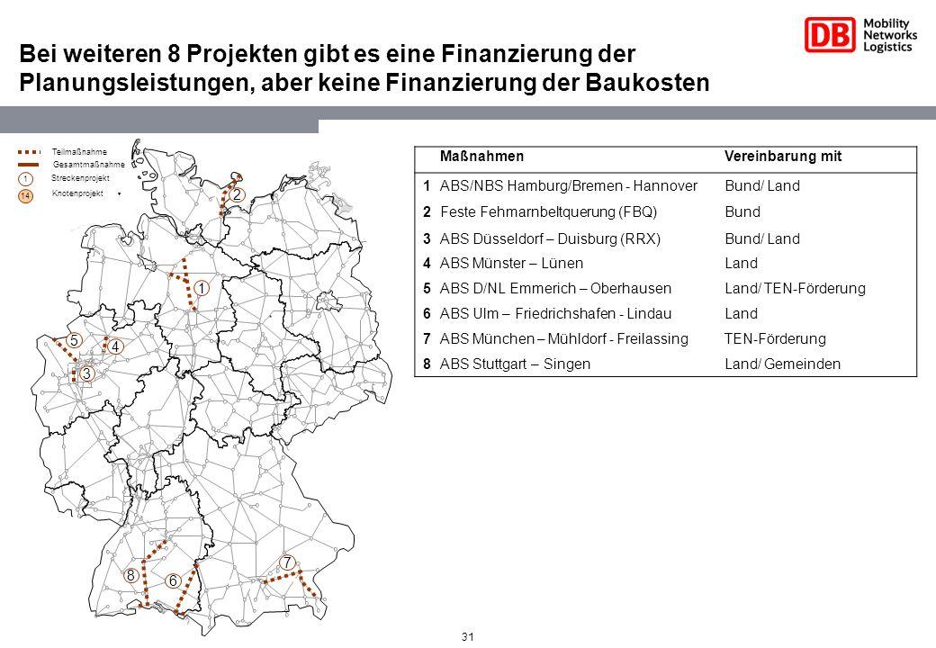 Bei weiteren 8 Projekten gibt es eine Finanzierung der Planungsleistungen, aber keine Finanzierung der Baukosten