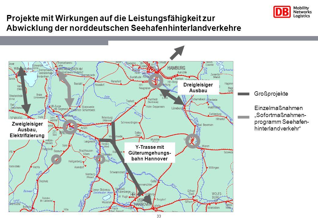 Projekte mit Wirkungen auf die Leistungsfähigkeit zur Abwicklung der norddeutschen Seehafenhinterlandverkehre