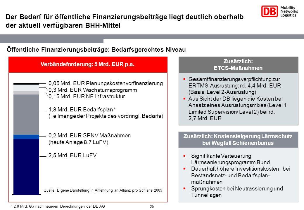 Der Bedarf für öffentliche Finanzierungsbeiträge liegt deutlich oberhalb der aktuell verfügbaren BHH-Mittel