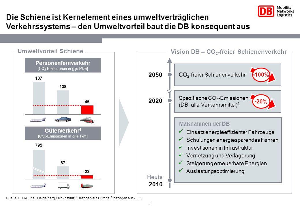 Die Schiene ist Kernelement eines umweltverträglichen Verkehrssystems – den Umweltvorteil baut die DB konsequent aus