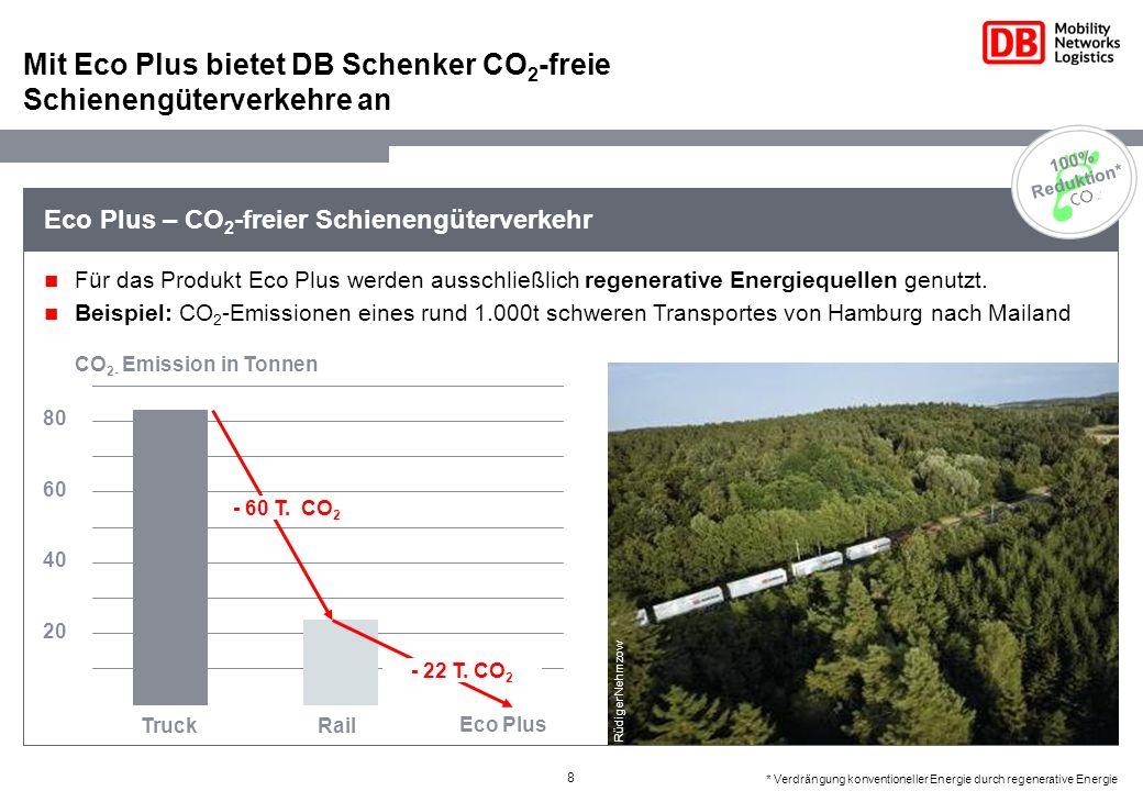 Mit Eco Plus bietet DB Schenker CO2-freie Schienengüterverkehre an