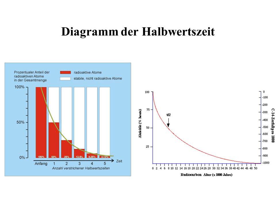 Charmant Halbwertszeit Berechnung Arbeitsblatt Bilder - Super Lehrer ...