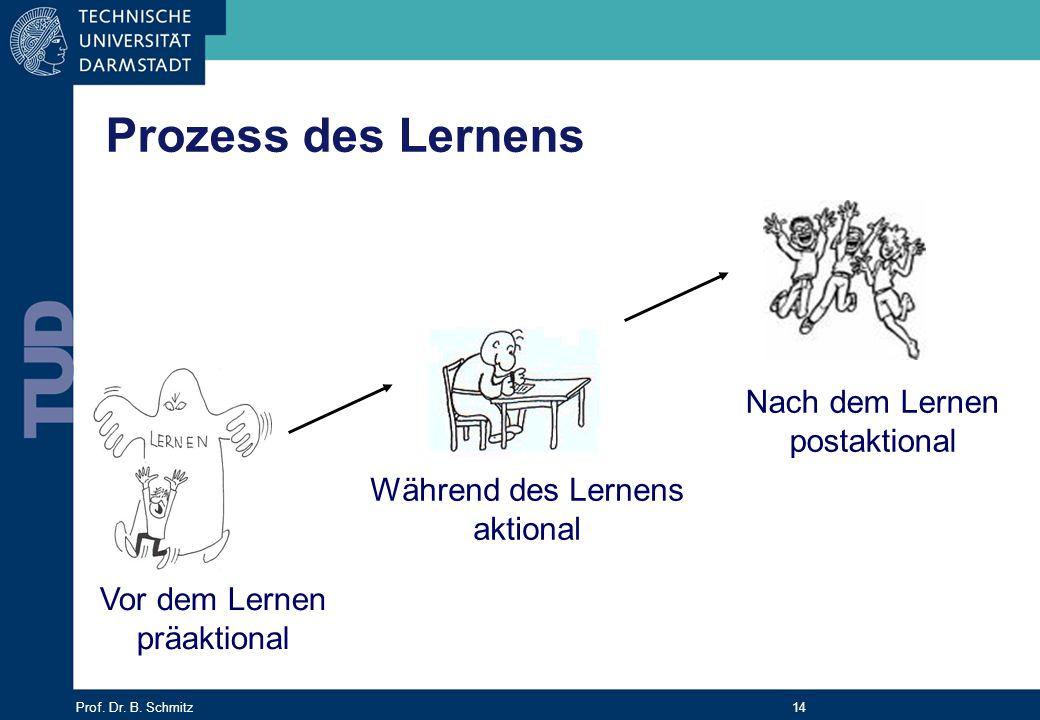 Prozess des Lernens Nach dem Lernen postaktional Während des Lernens