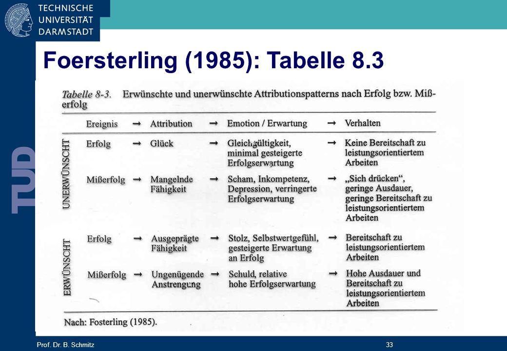 Foersterling (1985): Tabelle 8.3