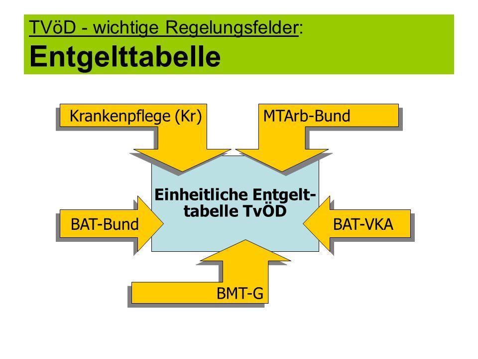 TVöD - wichtige Regelungsfelder: Entgelttabelle