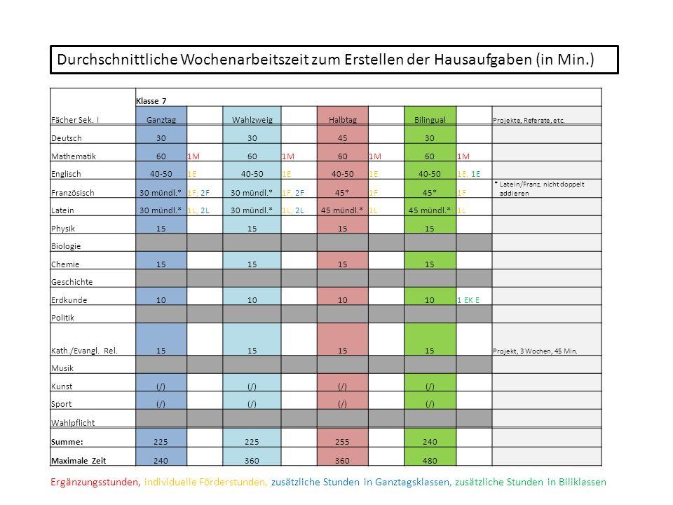Durchschnittliche Wochenarbeitszeit zum Erstellen der hausaufgaben (in Min.)