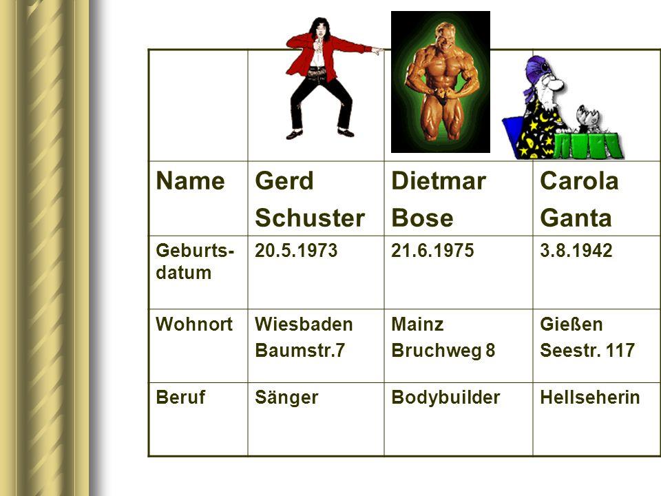 Name Gerd Schuster Dietmar Bose Carola Ganta Geburts-datum 20.5.1973