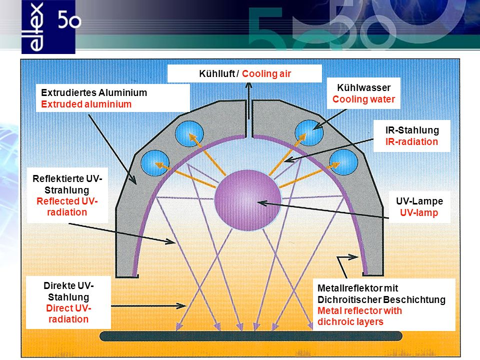Kühlluft / Cooling air Kühlwasser. Cooling water. Extrudiertes Aluminium. Extruded aluminium. IR-Stahlung.