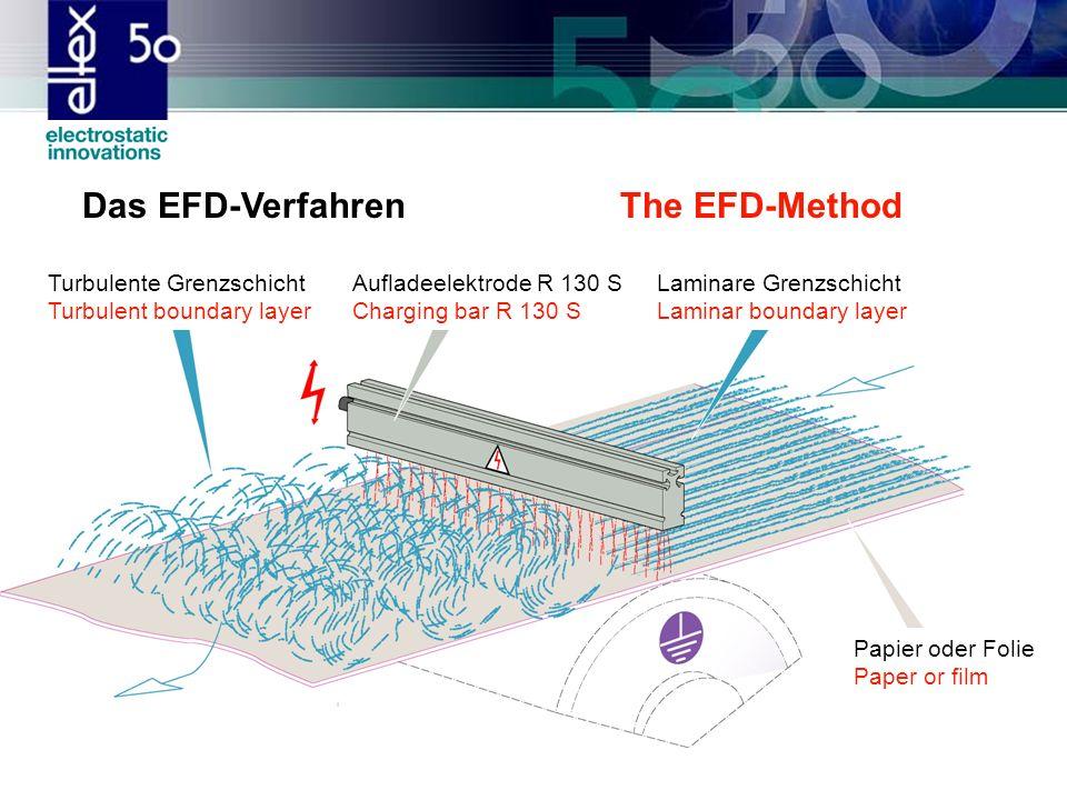 Das EFD-Verfahren The EFD-Method