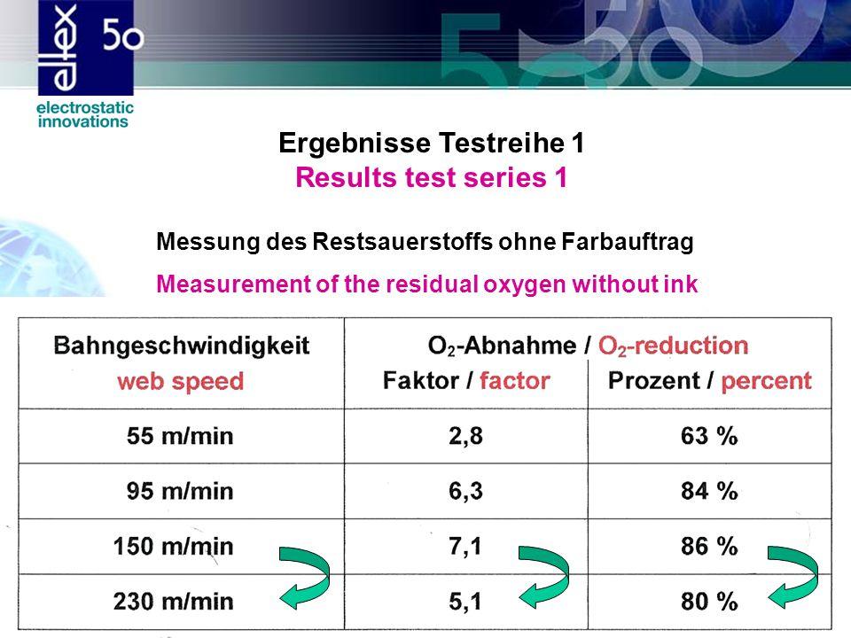 Ergebnisse Testreihe 1 Results test series 1