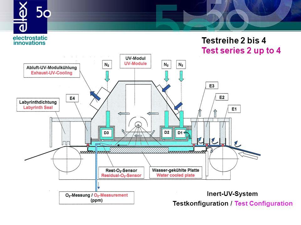 Inert-UV-System Testkonfiguration / Test Configuration