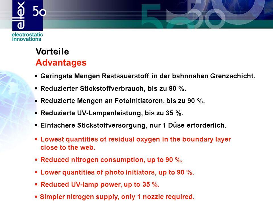 Vorteile Advantages Geringste Mengen Restsauerstoff in der bahnnahen Grenzschicht. Reduzierter Stickstoffverbrauch, bis zu 90 %.