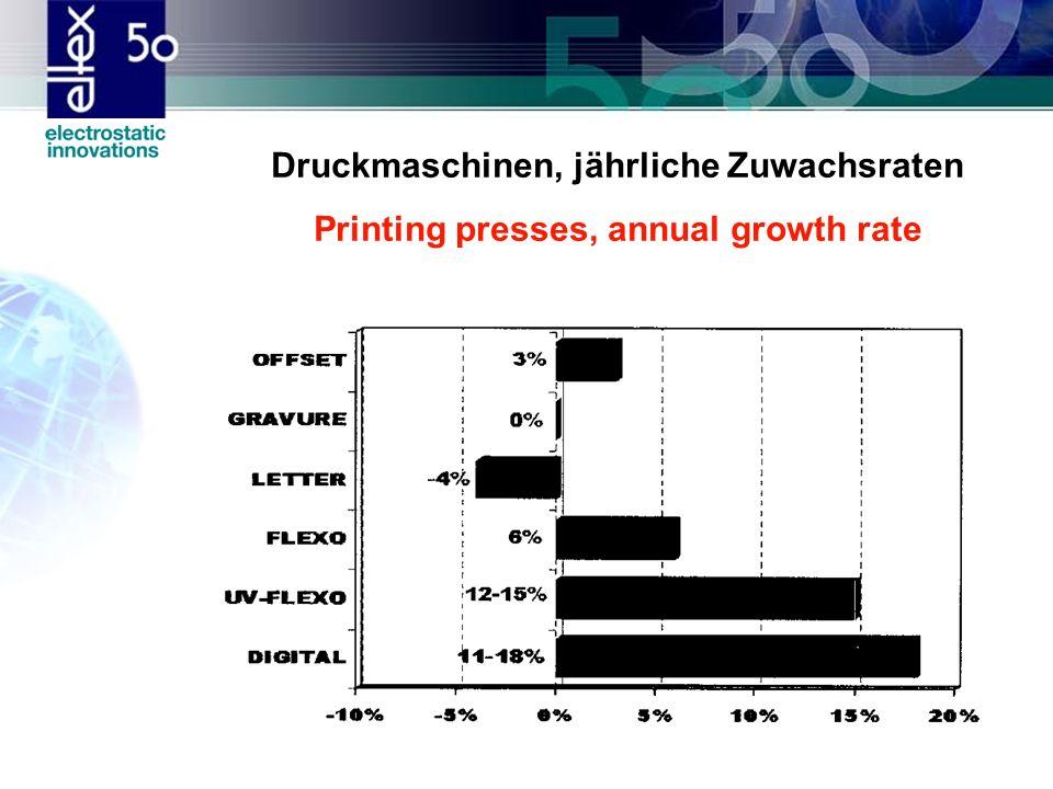 Druckmaschinen, jährliche Zuwachsraten