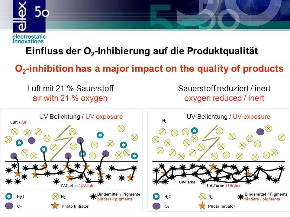 Einfluss der O2-Inhibierung auf die Produktqualität