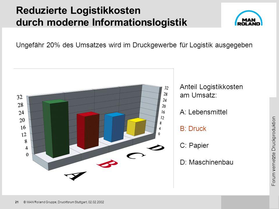 Reduzierte Logistikkosten durch moderne Informationslogistik