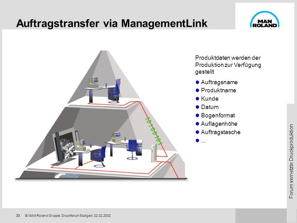 Auftragstransfer via ManagementLink