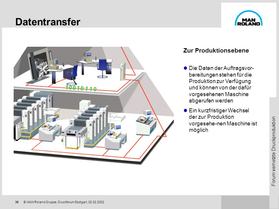 Datentransfer Zur Produktionsebene